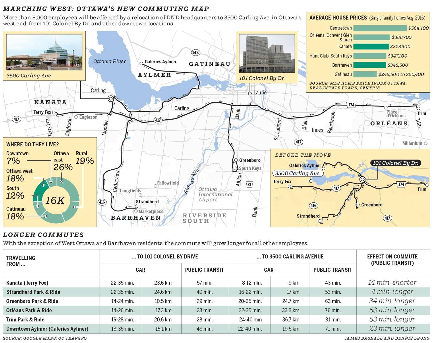 Ottawa Dnd Locations Ottawa Relocations Ottawa Model Diagram